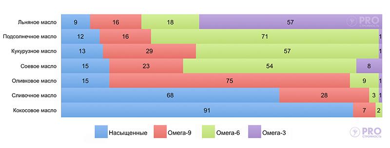 Срдеражание Омега-3-6-9 в маслах и жирах
