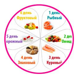 диета один день один продукт