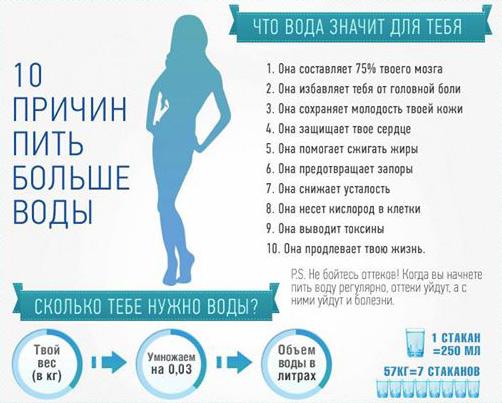 важность воды для похудения