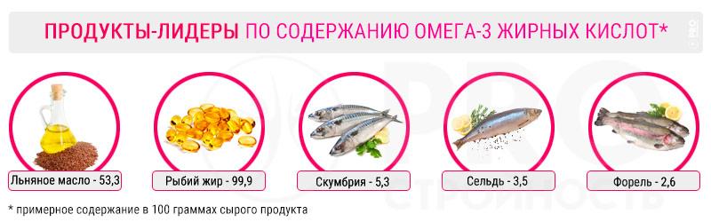 Содержание Омега-3 в рыбе и льняном масле