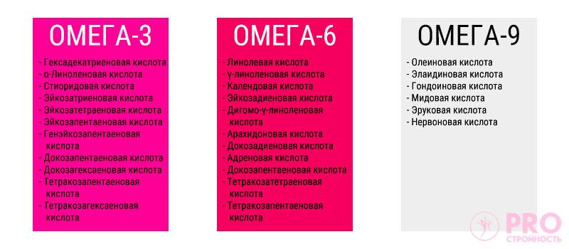 какие жирные кислоты относятся к Омега-3-6-9